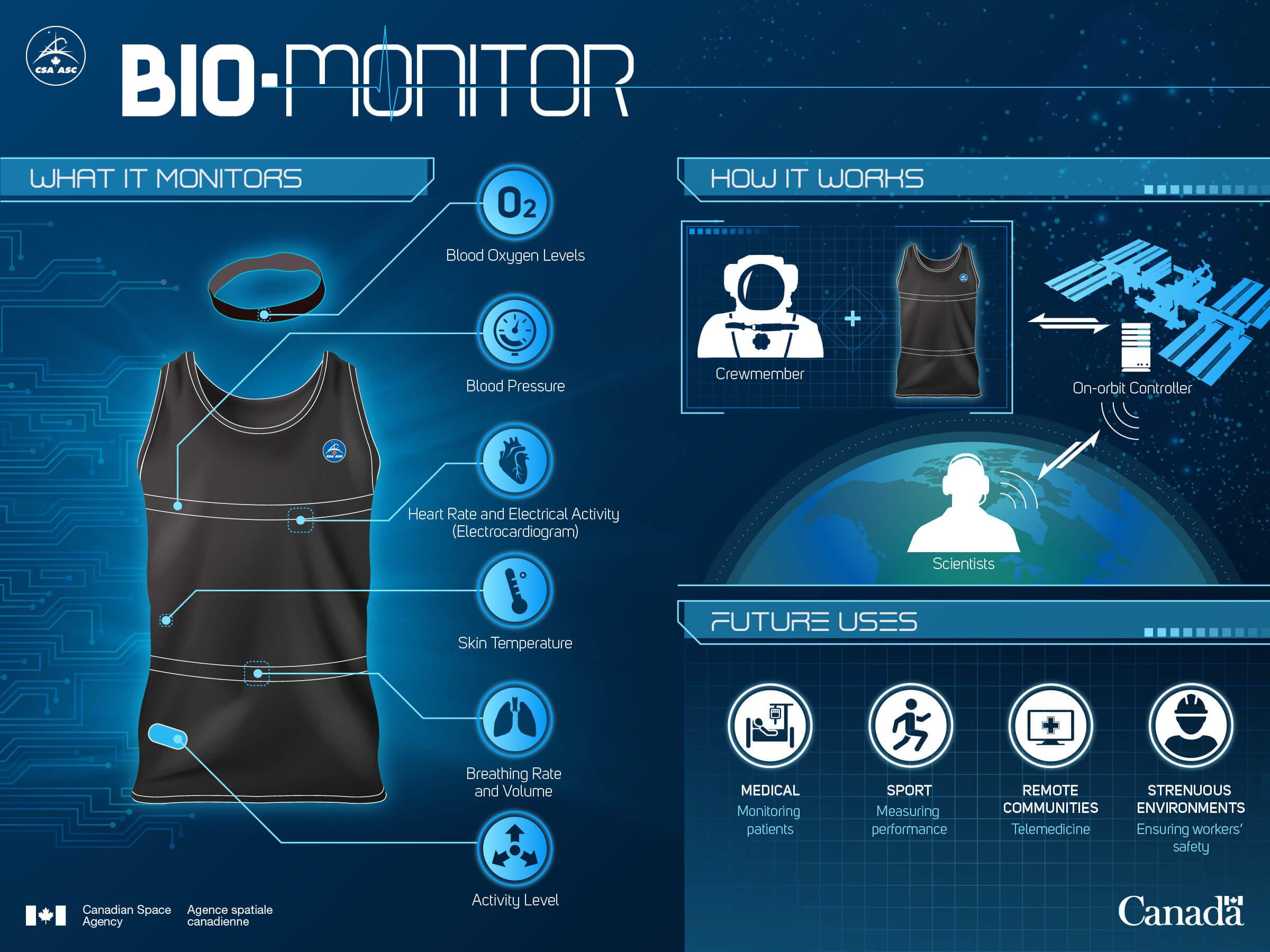 Bio-monitor graphic