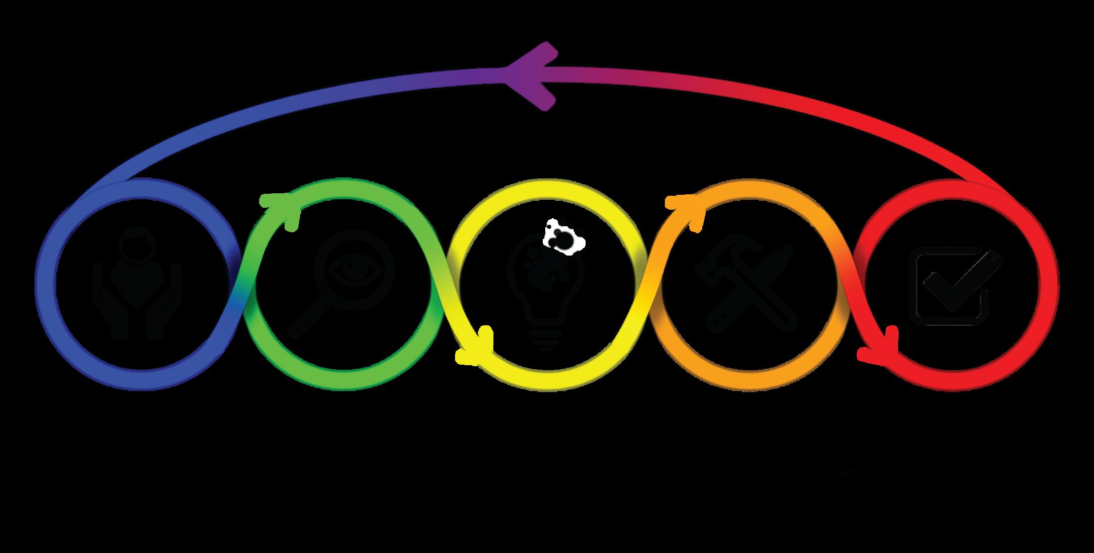 Graphique du design thinking