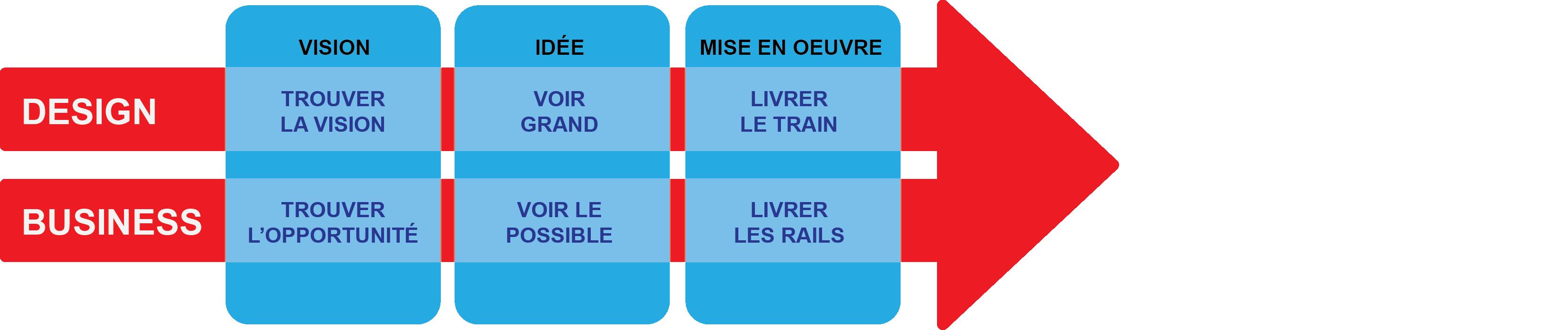 Graphique de la stratégie du design