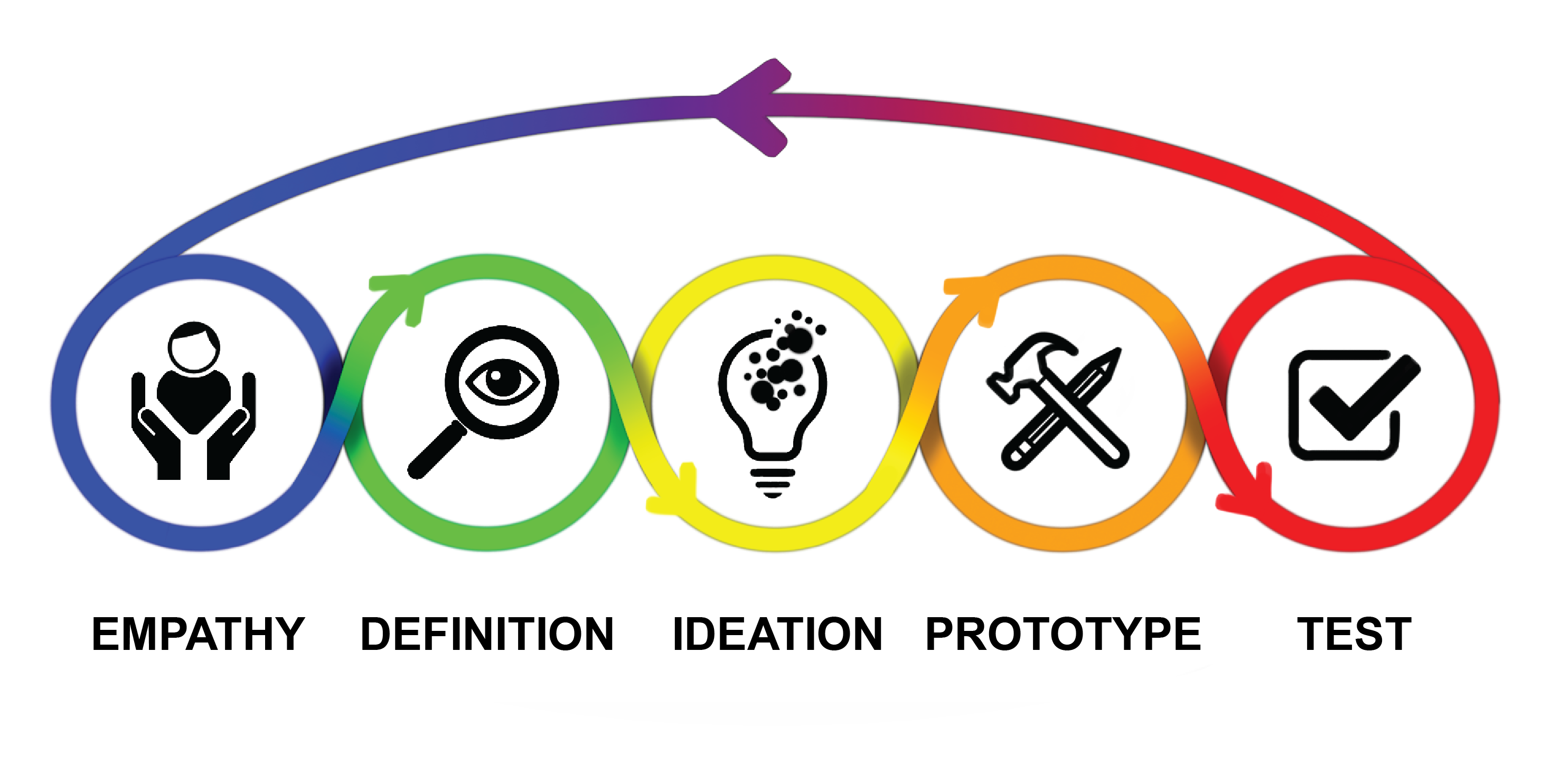 Design thinking graphic